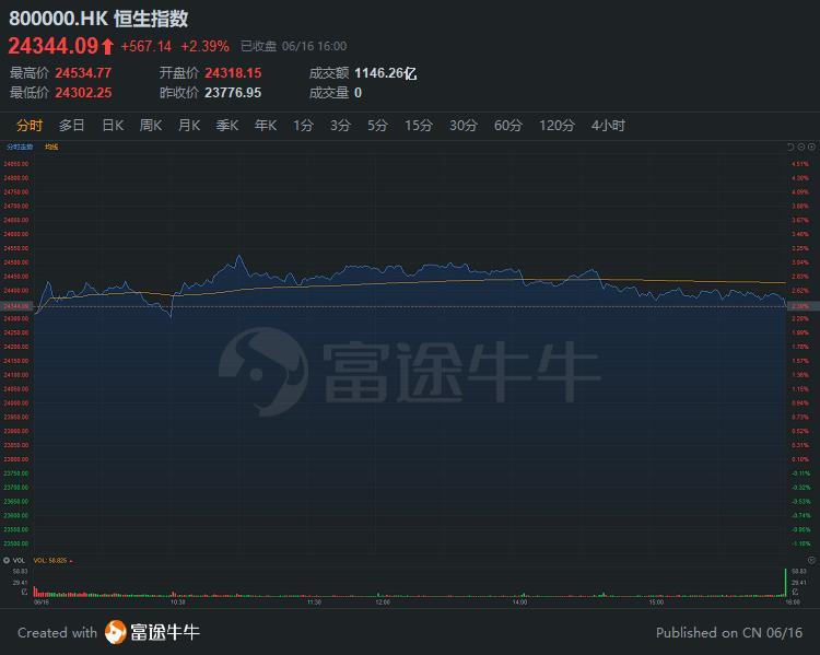 窝轮王   突破万亿港元市值,11只美团相关牛证涨超100%