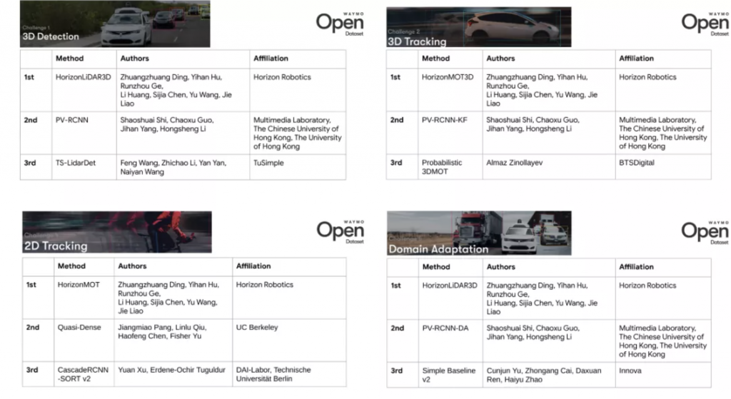 """一家中国AI芯片公司,""""霸榜""""谷歌Waymo自动驾驶算法挑战赛"""