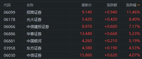 中资券商股全线走强,招商证券涨10%、光大证券涨8%