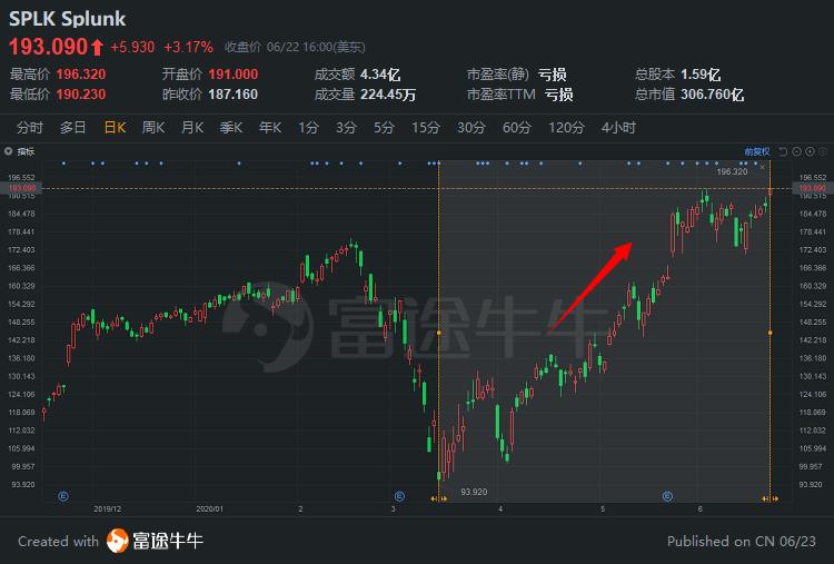 美股掘金 | 绑定AWS、谷歌云,Splunk还能飞多高?