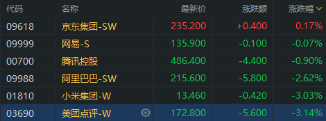 新经济扫描   新经济股午后走弱,美团、小米跌超3%