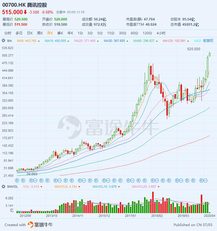 腾讯股价新高,你看我还有机会吗?