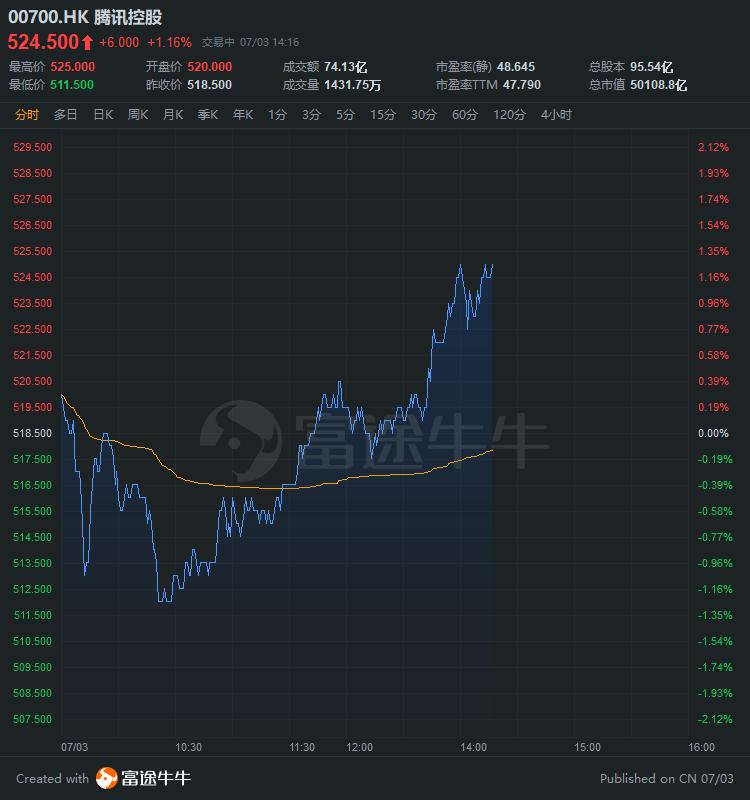 异动直击 | 腾讯涨1%再刷上市新高,总市值超50000亿港元